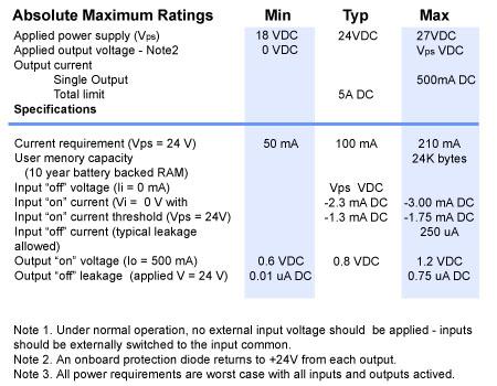 CTC_Model2601_table